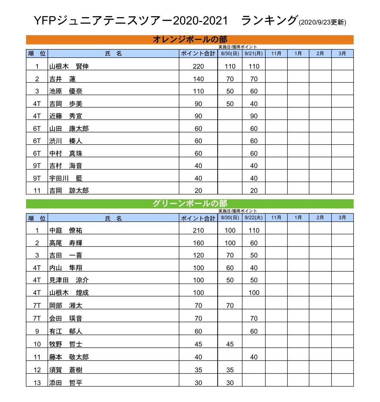 ランキング表(9月23日現在)