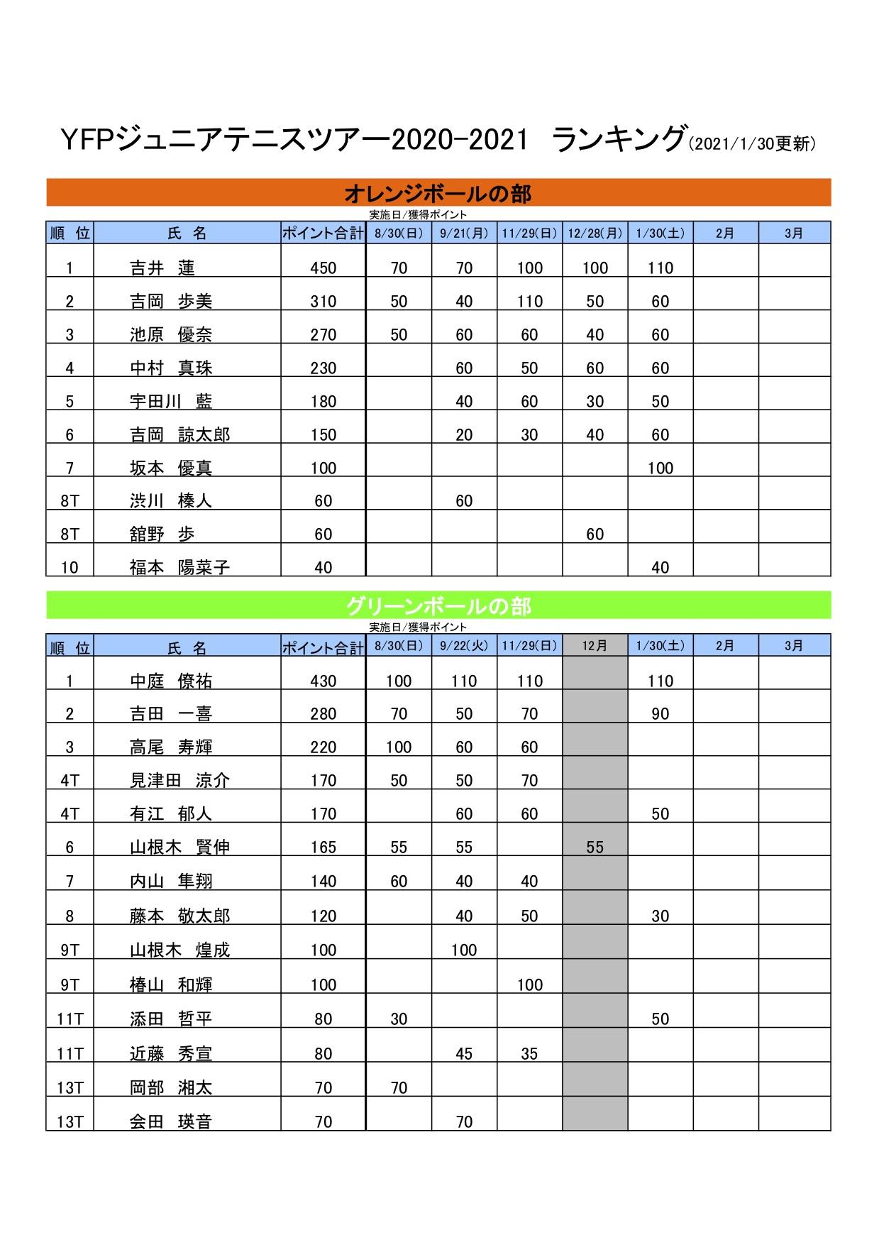 ランキング表(1月30日現在)