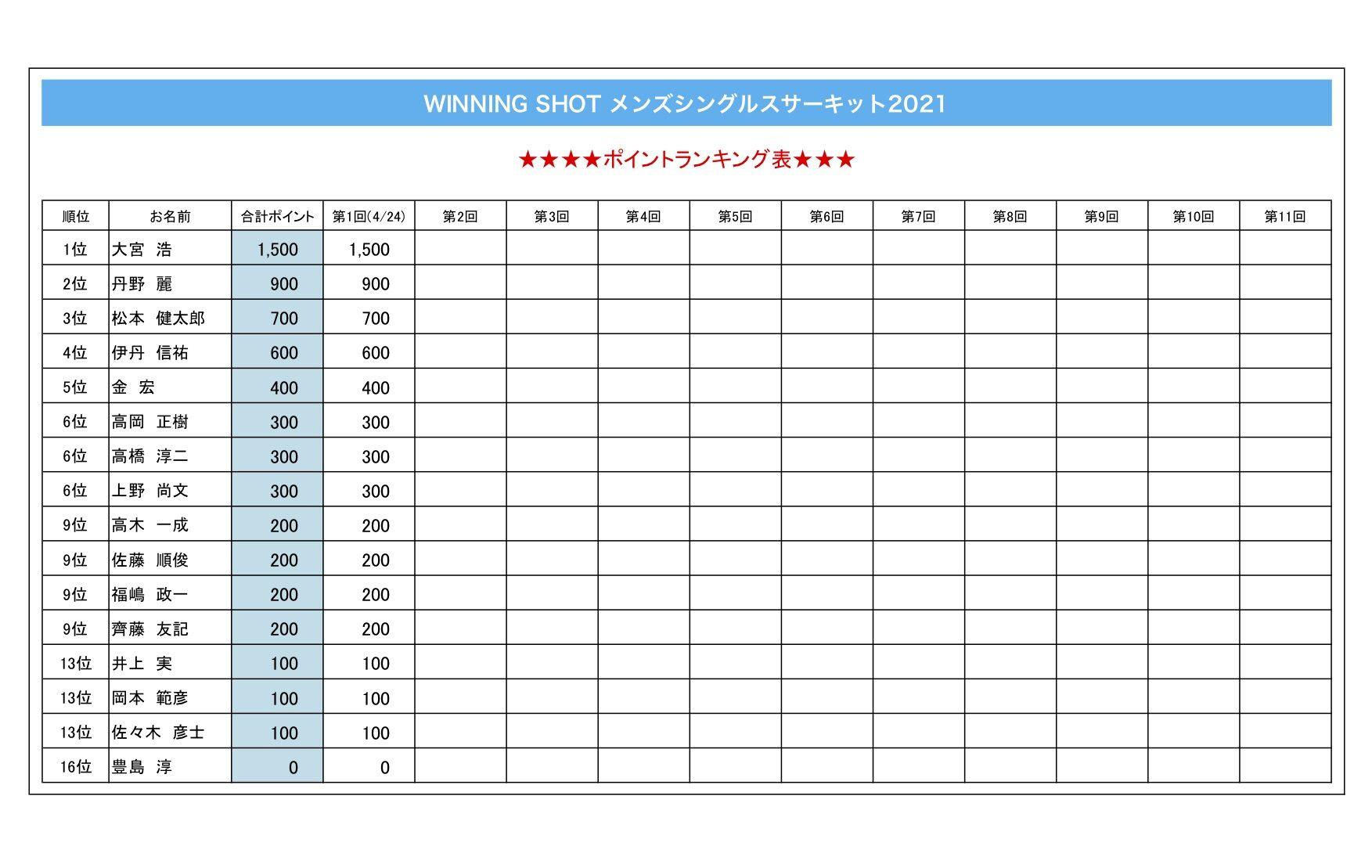 ポイントランキング表(2021年4月24日現在)