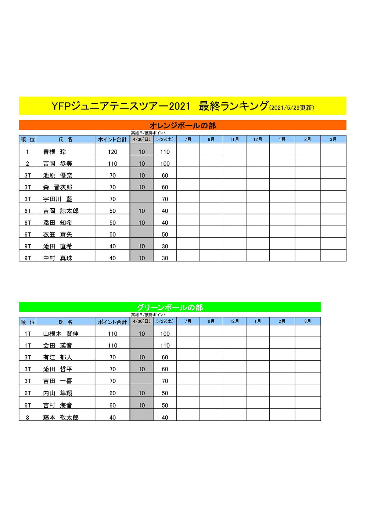 ランキング表(5月29日現在)