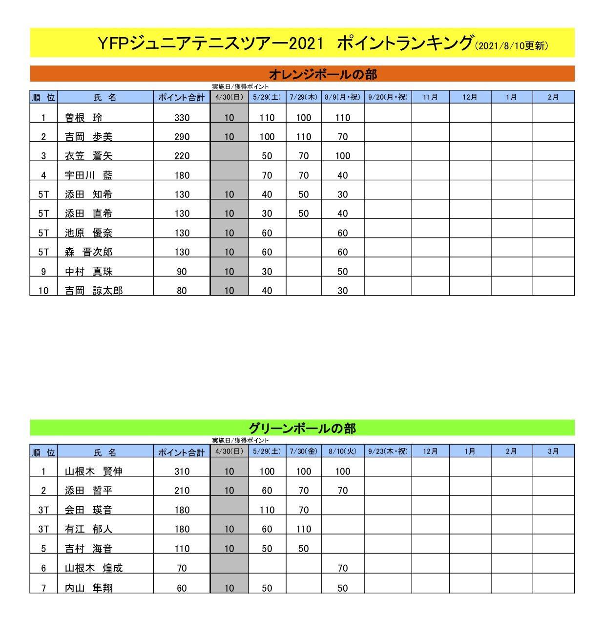 ランキング表(8月10日現在)
