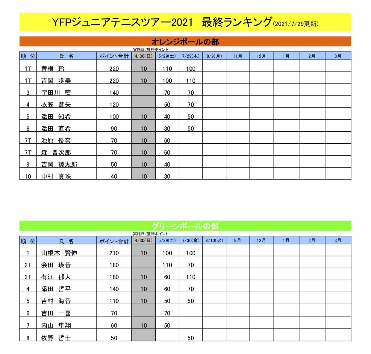 ランキング表(7月30日現在)
